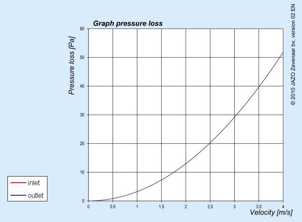 EFD Graph